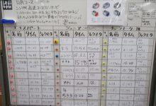 12月常設コース・タイムアタック結果発表!!/入荷情報もあるよ!