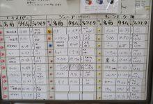 3月常設コース・タイムアタック中間発表!!/くまモン初バラし!