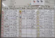 8月常設コース・タイムアタック中間発表!/完成品も補充完了です!!