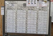 4月常設コース・タイムアタック中間発表!